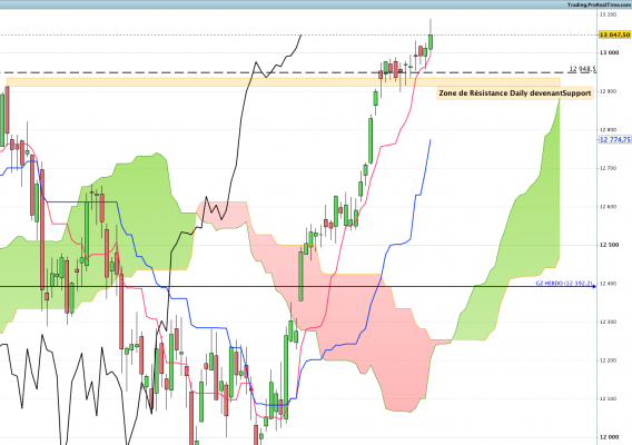 DAX Future Daily Suite